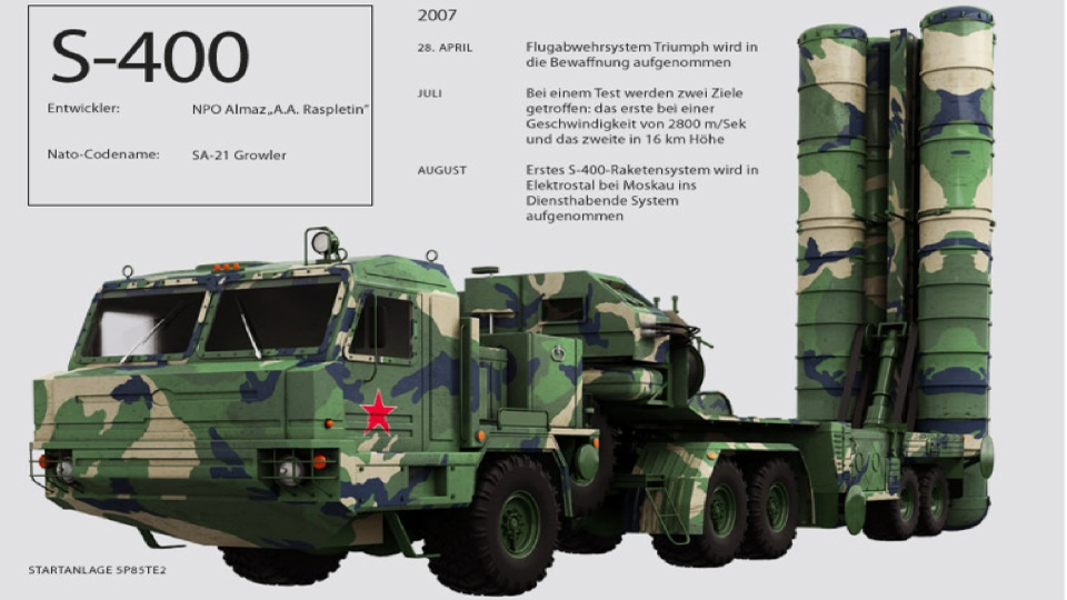 Russia Readying To Supply S-400 Anti-Aircraft Missile Systems To India